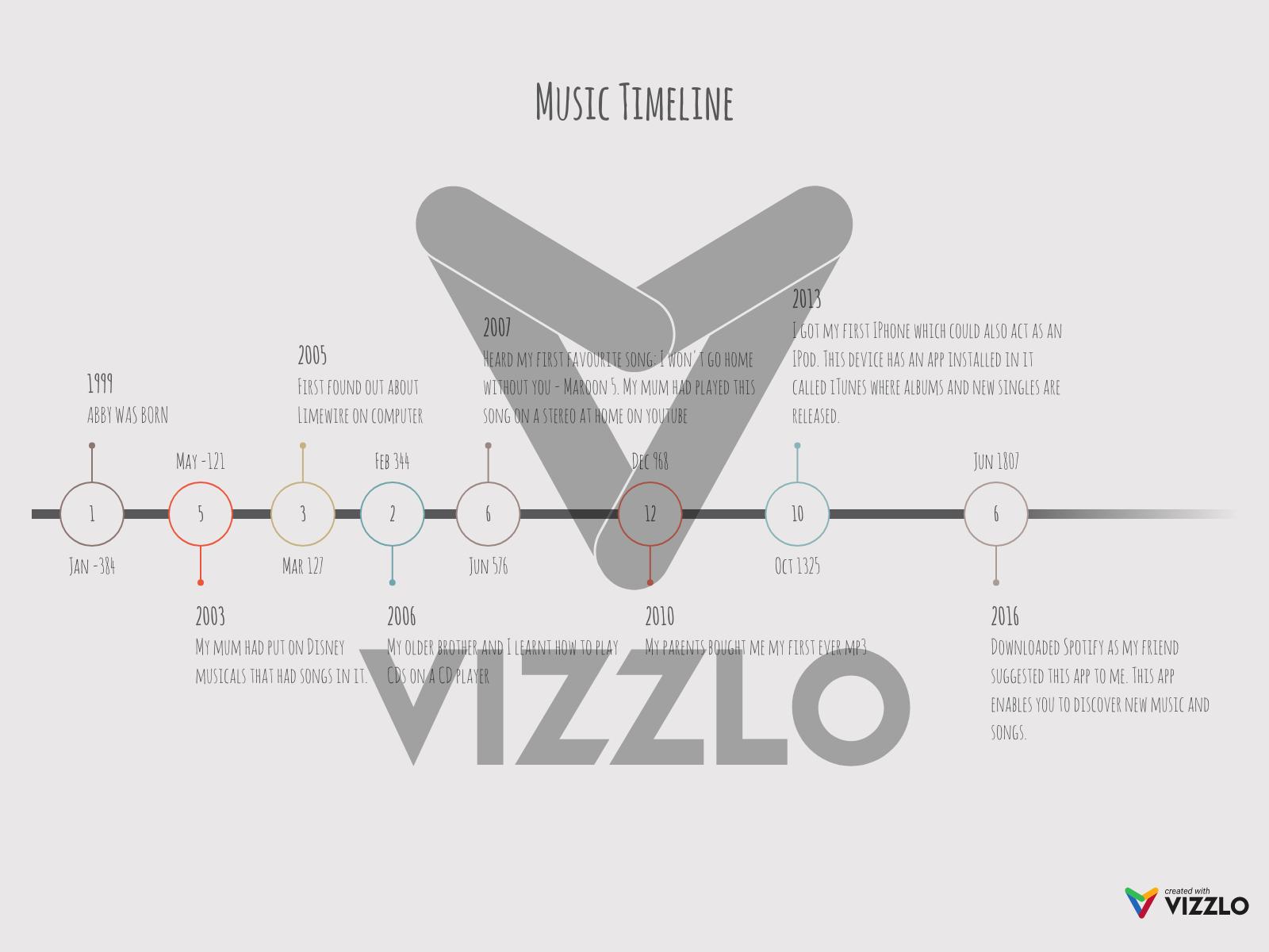 Music Timeline — Vizzlo