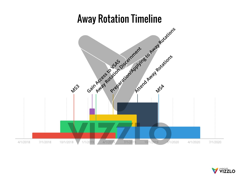 Away Rotation Timeline — Vizzlo