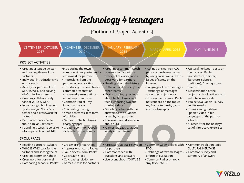 Technology 4 teenagers — Vizzlo