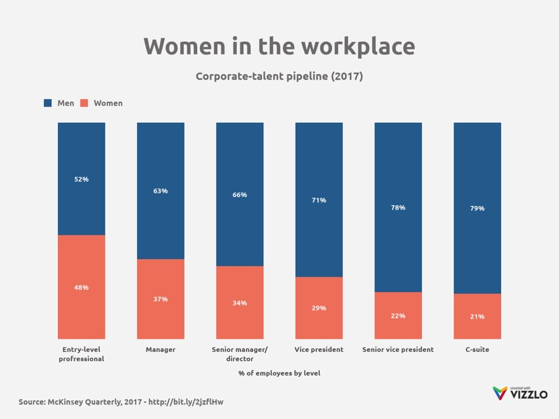 100% Stacked Bar Chart example: Women in the workplace