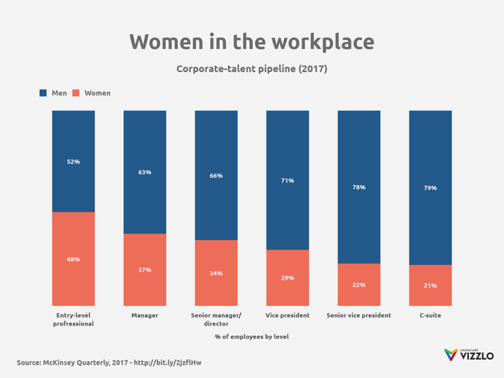 Women in the workplace 100 stacked bar chart example vizzlo ccuart Image collections