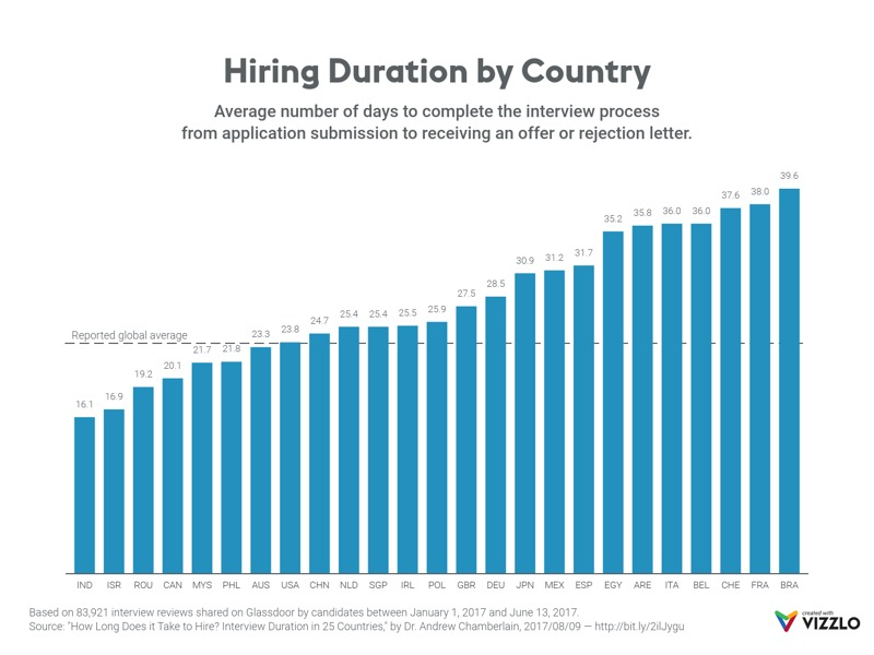 Bar Chart example: Hiring Duration by Country