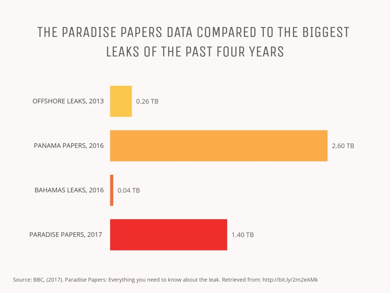 Bar Chart example: THE PARADISE PAPERS DATA COMPARED TO THE BIGGEST LEAKS OF THE PAST FOUR YEARS