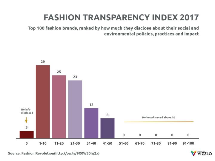 Fashion transparency index 2017 bar chart example vizzlo ccuart Choice Image