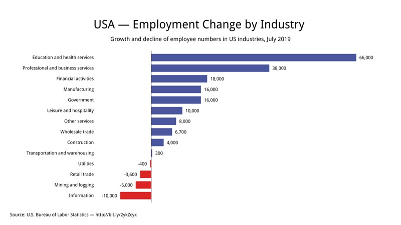 Bar Chart example: USA — Employment change by industry