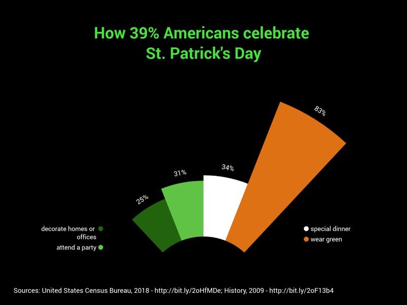 Blow-Up Chart example: How 39% Americans celebrate St. Patrick's Day