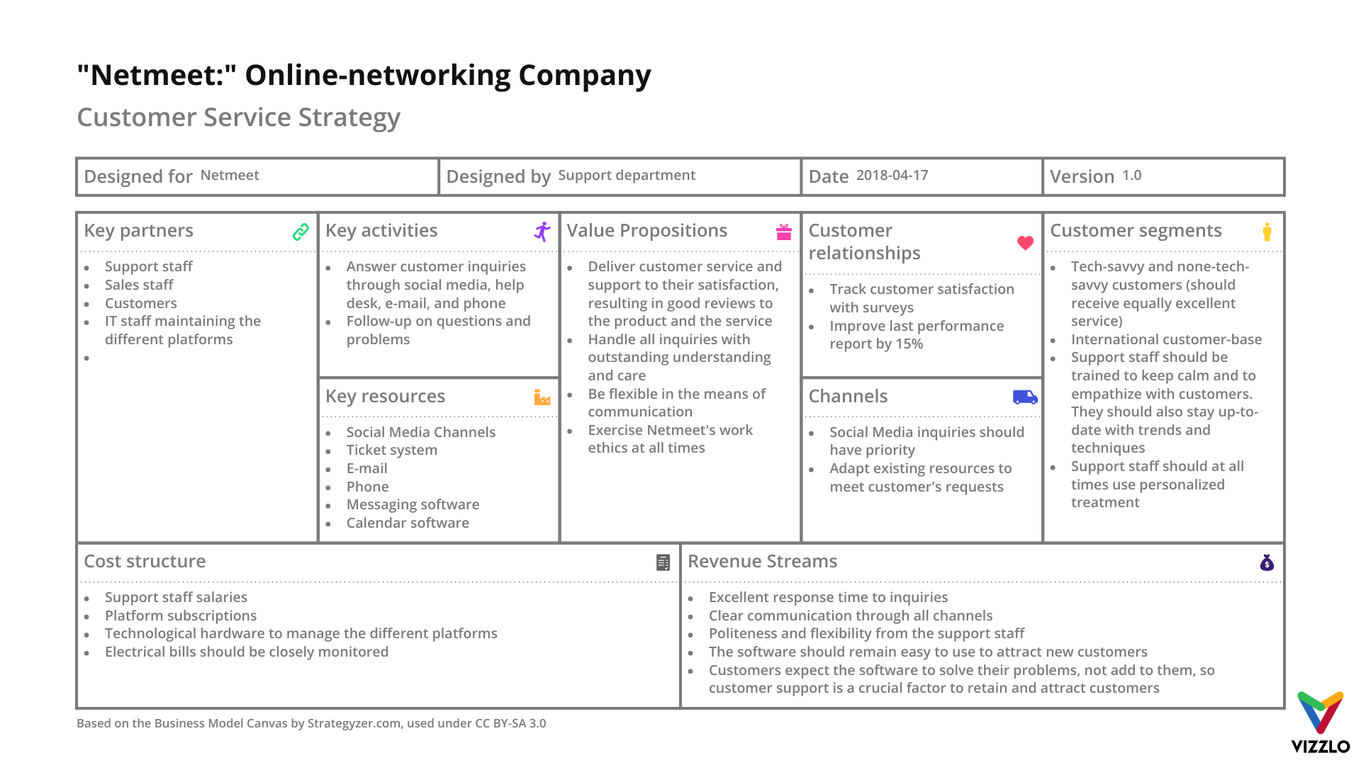 Netmeet Online Networking Company Business Model Canvas Example Vizzlo