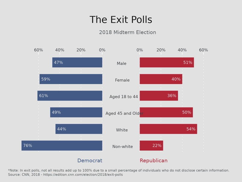 Butterfly Chart example: The Exit Polls
