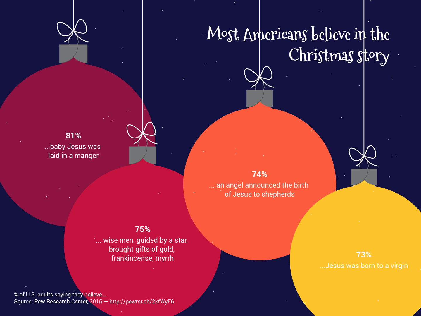 Most Americans believe in the Christmas story (Christmas Ball Chart ...