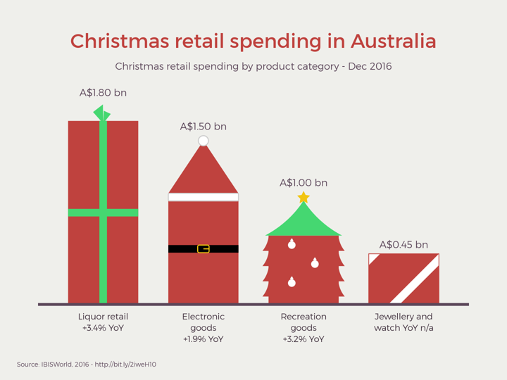 Christmas Spending.Christmas Retail Spending In Australia Christmas Bar Chart