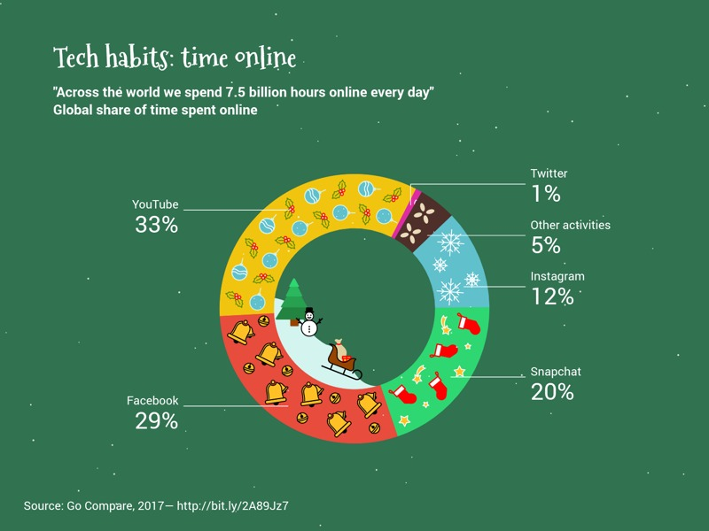 Christmas Donut Chart example: Tech habits: time online