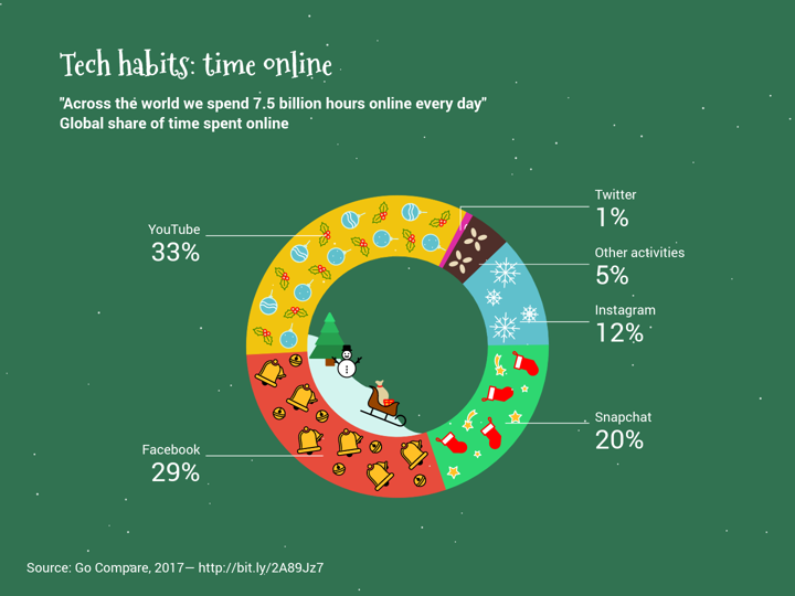 Tech Habits Time Online Christmas Donut Chart Example Vizzlo