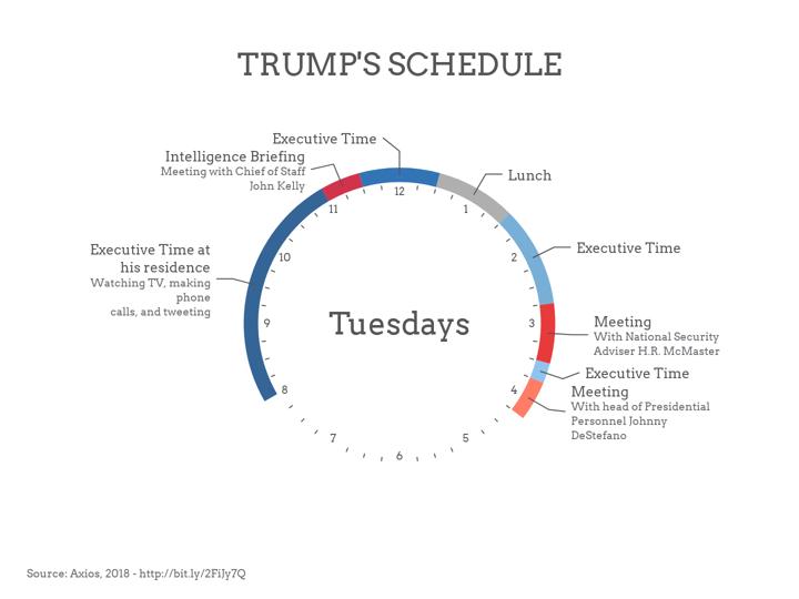 trump s schedule circular agenda example mdash vizzlo private well diagram gas well diagram