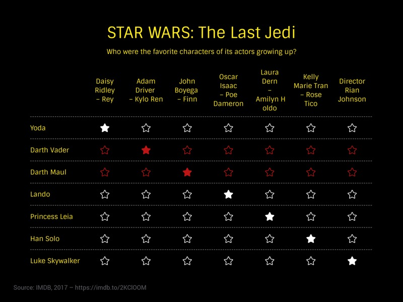 Comparison Matrix example: STAR WARS: The Last Jedi