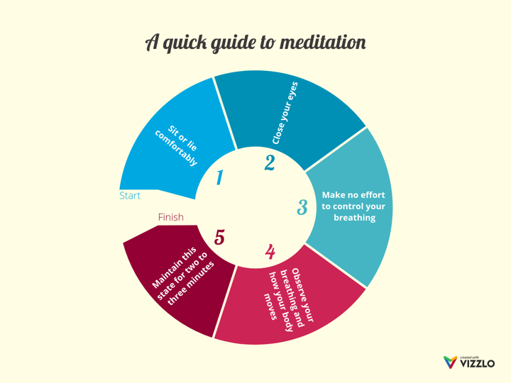 A quick guide to meditation  Cycle    Diagram    example      Vizzlo