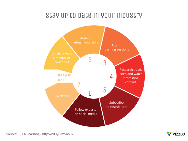Stay Up To Date In Your Industry Cycle Diagram Example