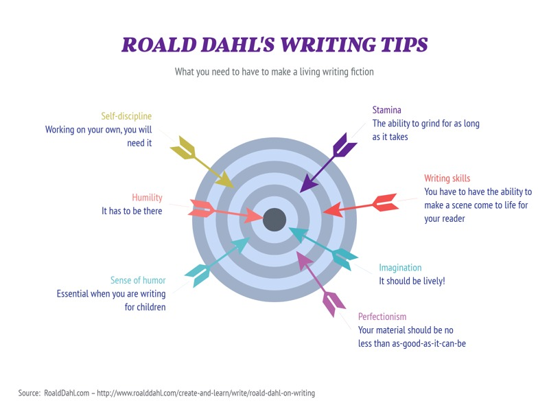 Dart Chart example: ROALD DAHL'S WRITING TIPS