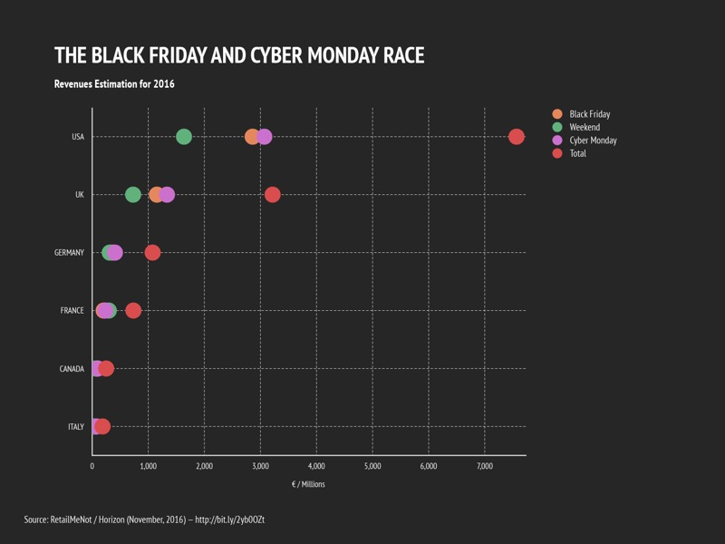 Dot Plot Chart example: THE BLACK FRIDAY AND CYBER MONDAY RACE
