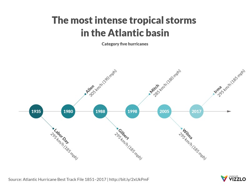 Fishbone Timeline example: The most intense tropical storms in the Atlantic basin