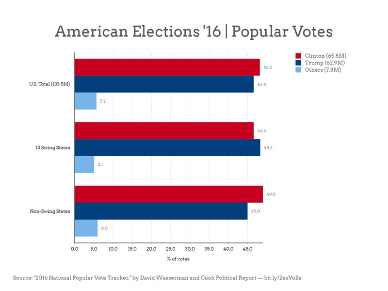 Grouped Bar Chart example: American Elections '16   Popular Votes