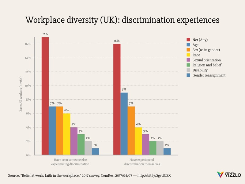 Grouped Bar Chart example: Workplace diversity (UK): discrimination experiences