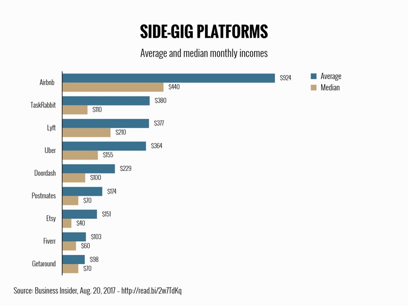 Grouped Bar Chart example: SIDE-GIG PLATFORMS