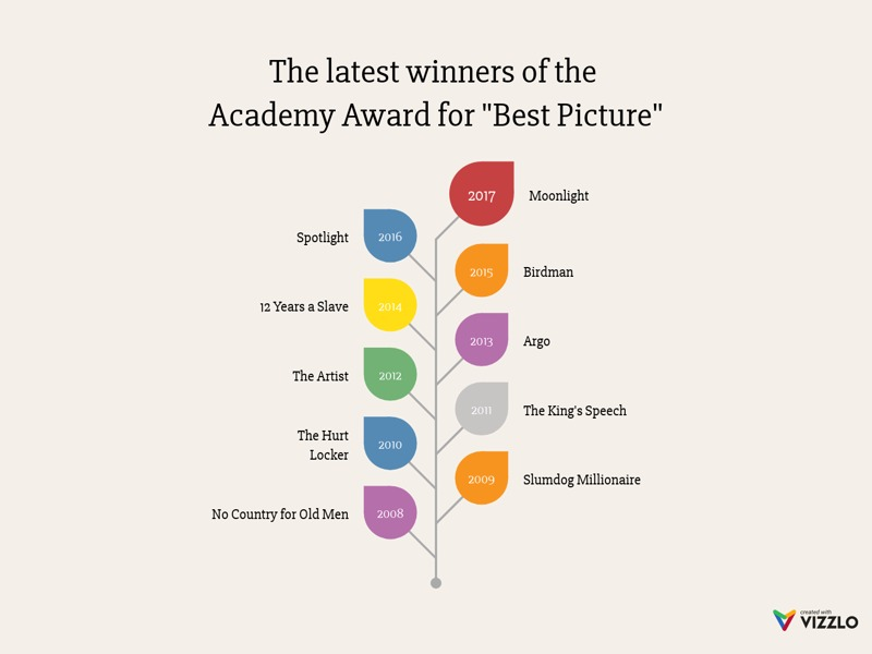 "Growing Leaf Chart example: The latest winners of the  Academy Award for ""Best Picture"""