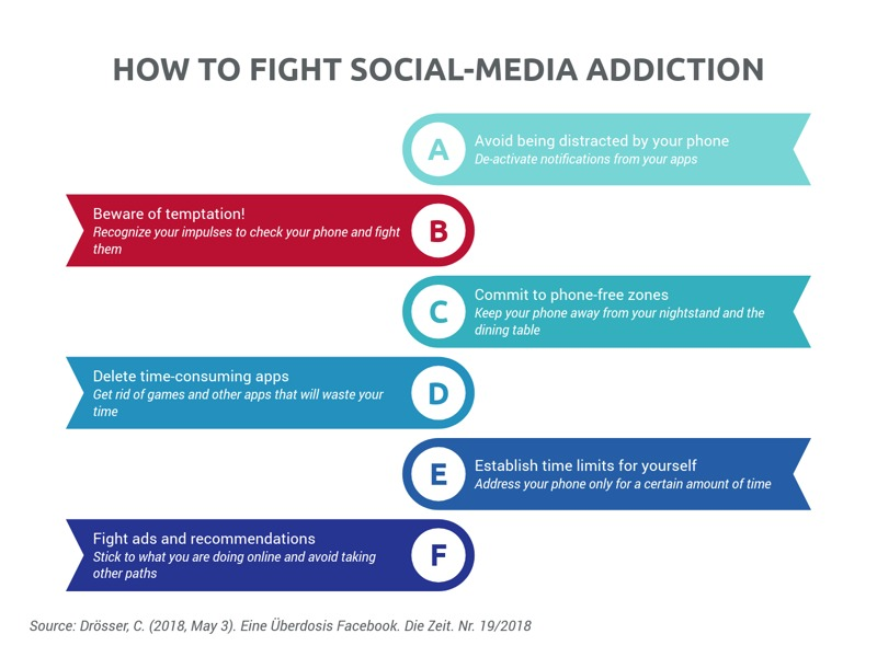 List of Milestones example: HOW TO FIGHT SOCIAL-MEDIA ADDICTION