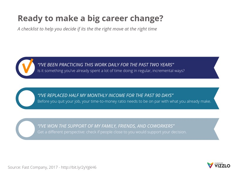 List of Milestones example: Ready to make a big career change?