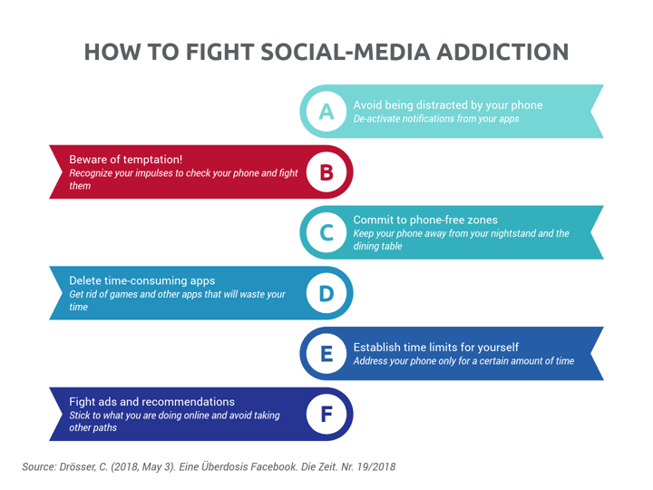 HOW TO FIGHT SOCIAL-MEDIA ADDICTION (List of Milestones