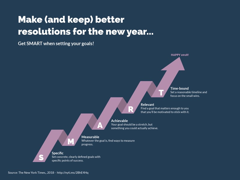 Milestones as Arrow example: Make (and keep) better resolutions for the new year...