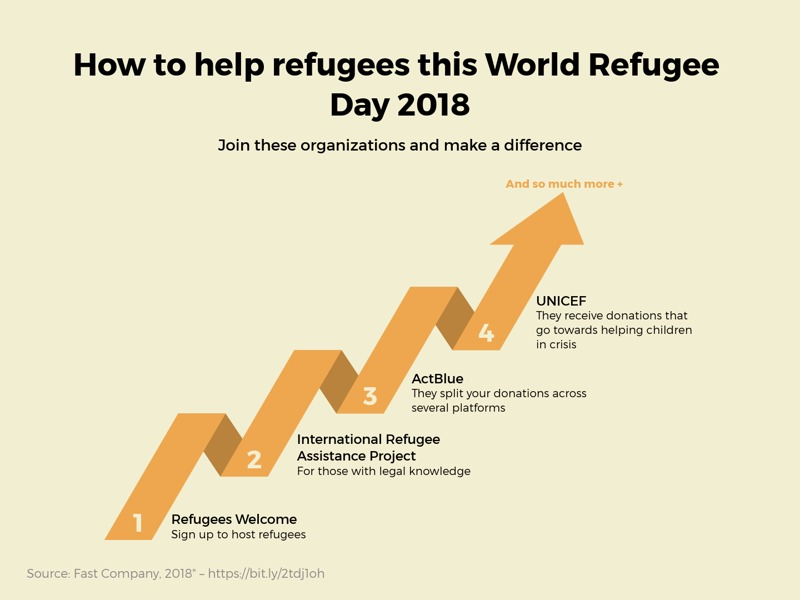 Milestones as Arrow example: How to helprefugees this World Refugee Day 2018