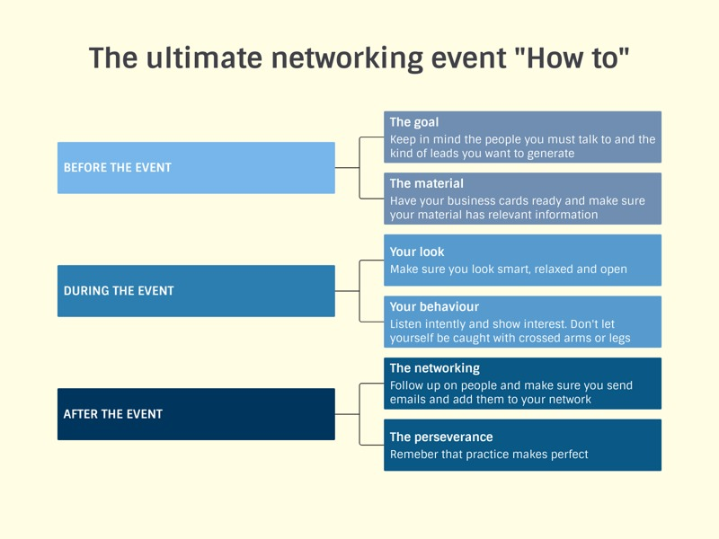 "Organizational Chart example: The ultimate networking event ""How to"""