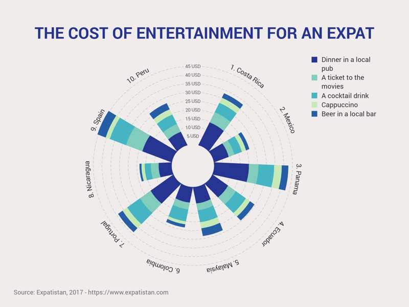 Polar Bar Chart example: THE COST OF ENTERTAINMENT FOR AN EXPAT