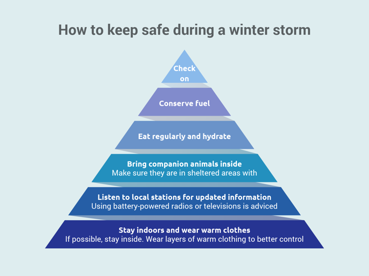 How To Keep Safe During A Winter Storm  Pyramid Chart