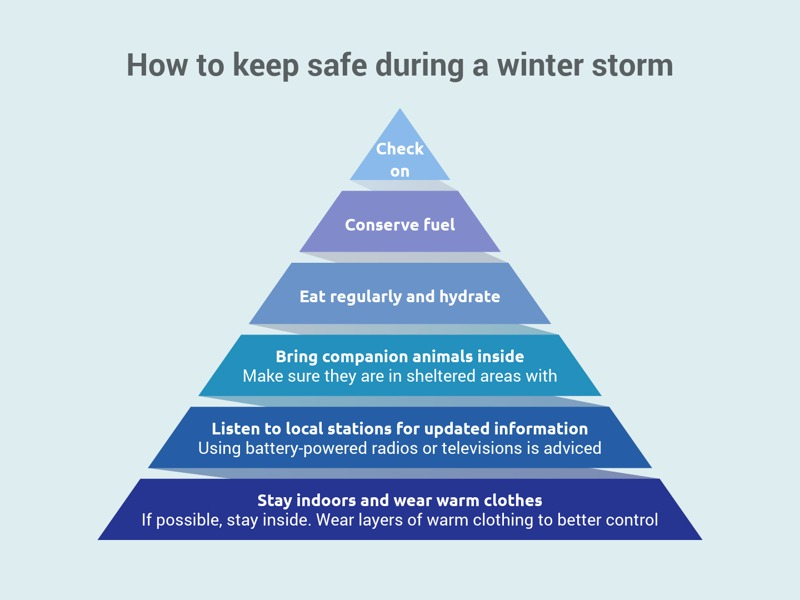 Pyramid chart example: How to keep safe during a winter storm