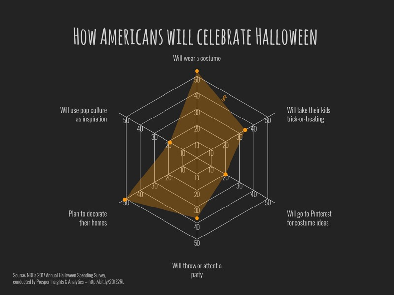 Radar Chart example: How Americans will celebrate Halloween