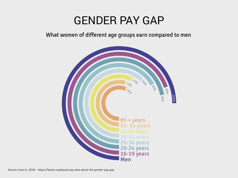 Radial Bar Chart example: GENDER PAY GAP