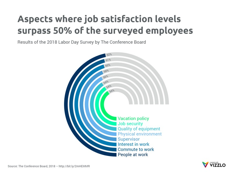 Radial Bar Chart example: Aspects where job satisfaction levels surpass 50% of the surveyed employees