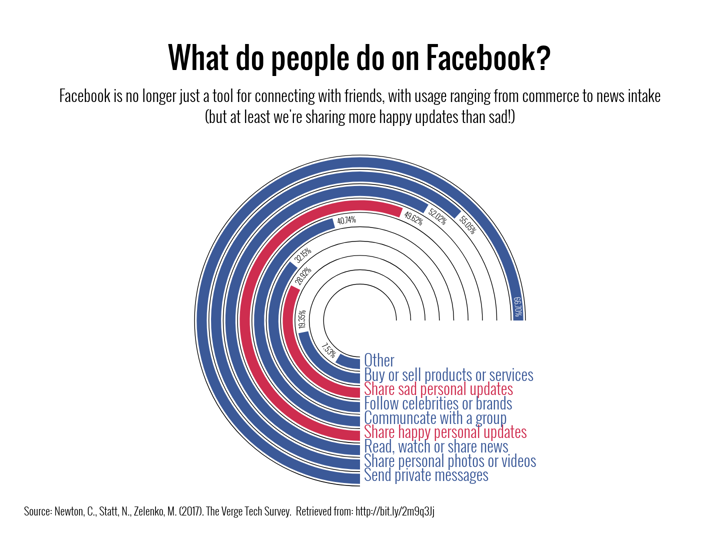 What Do People Do On Facebook Radial Bar Chart Example