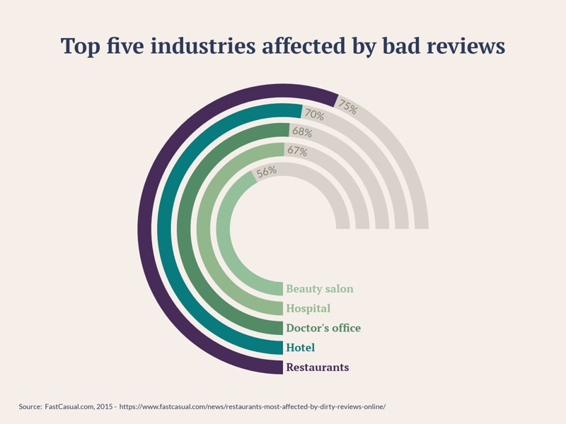 Radial Bar Chart example: Top five industries affected by bad reviews