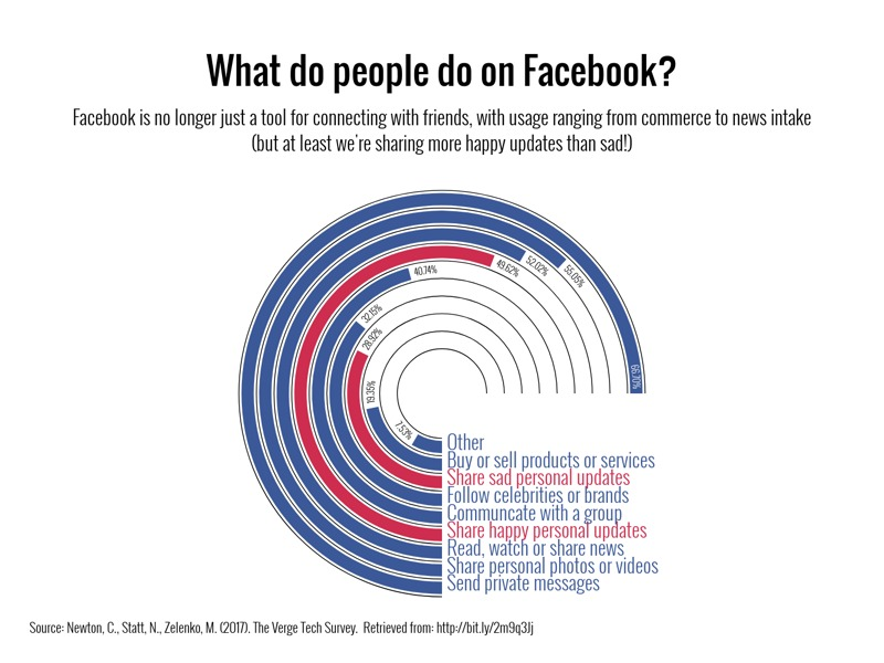 Radial Bar Chart example: What do people do on Facebook?