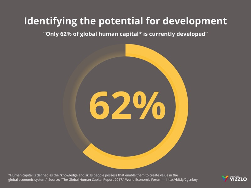 Radial Percentage example: Identifying the potential for development