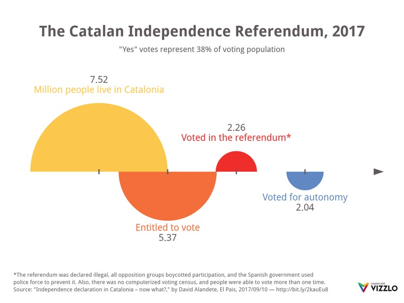 Retention Chart example: The Catalan Independence Referendum, 2017