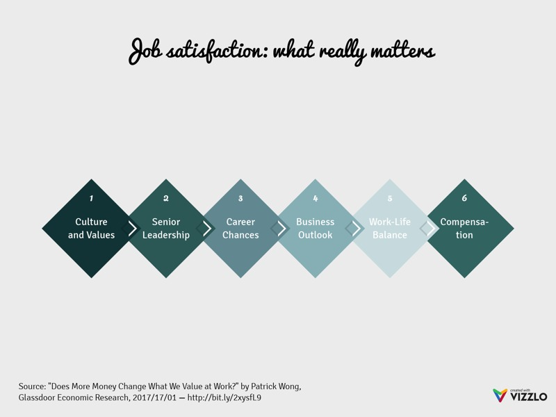Rhombus Milestone Plan example: Job satisfaction: what really matters