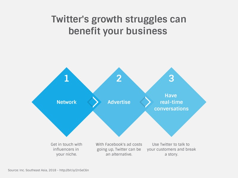 Rhombus Milestone Plan example: Twitter's growth struggles can benefit your business