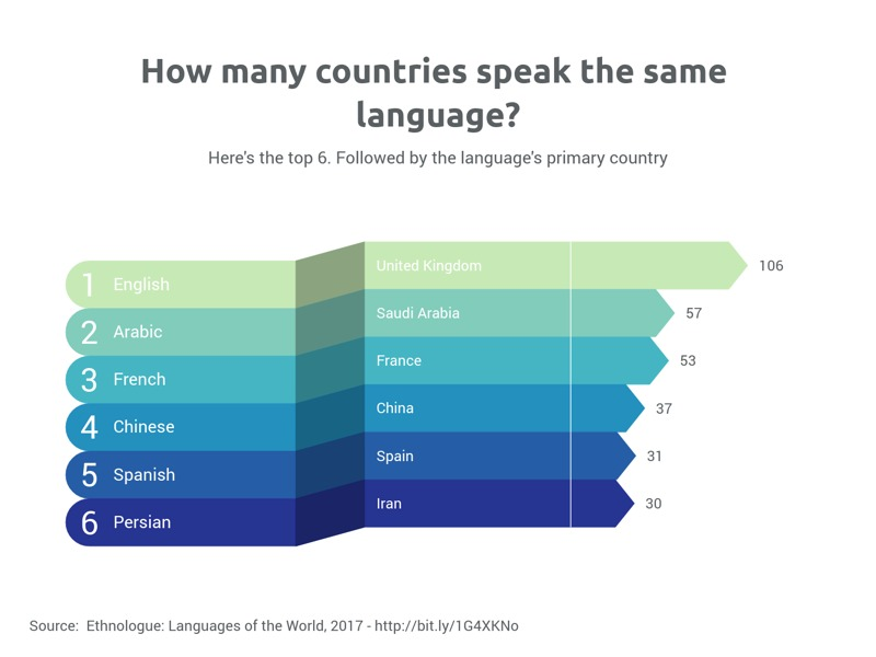 Ribbon Bar Chart example: How many countries speak the same language?