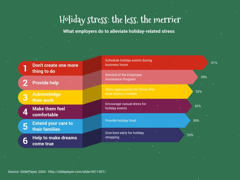 Ribbon Bar Chart example: Holiday stress: the less, the merrier