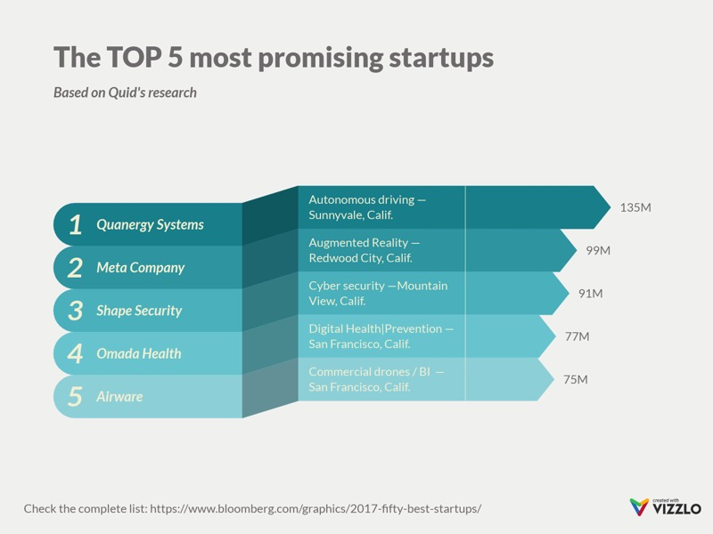Ribbon Bar Chart example: The TOP 5 most promising startups