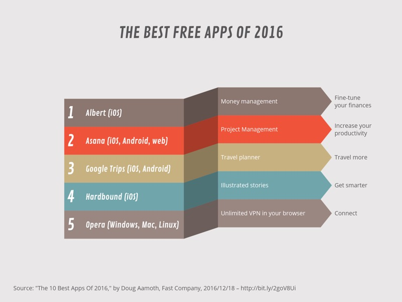 Ribbon List example: THE BEST FREE APPS OF 2016